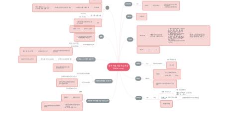 Mind Map: 블럭 퍼즐,리듬게임 혼합 (Make a way)