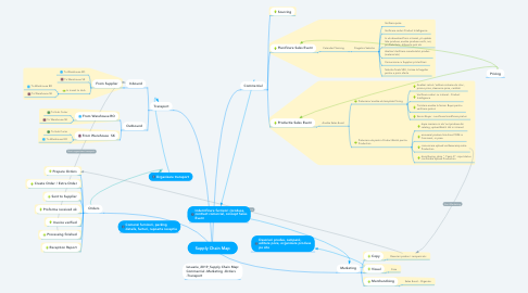 Mind Map: Supply Chain Map
