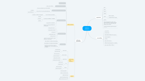Mind Map: address validation