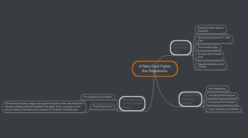 Mind Map: A New Deal Fights the Depression