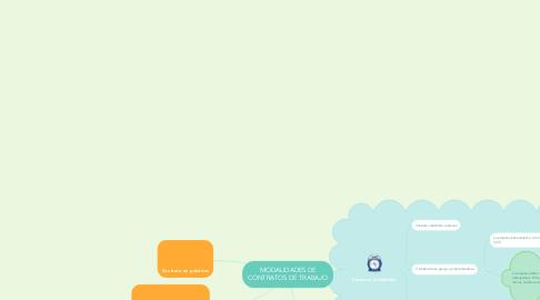Mind Map: MODALIDADES DE CONTRATOS DE TRABAJO