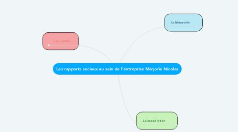 Mind Map: Les rapports sociaux au sein de l'entreprise Marjorie Nicolas