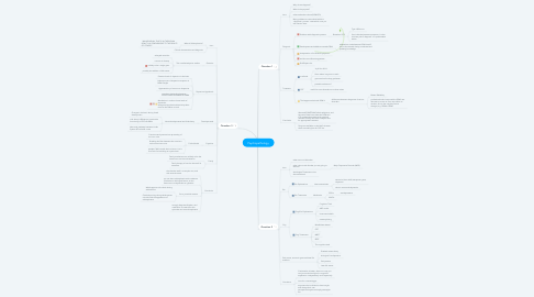 Mind Map: Psychopathology
