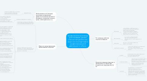 Mind Map: Персональный компьютер Загребина Елена Рудольфовна