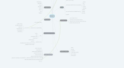Mind Map: Десигн