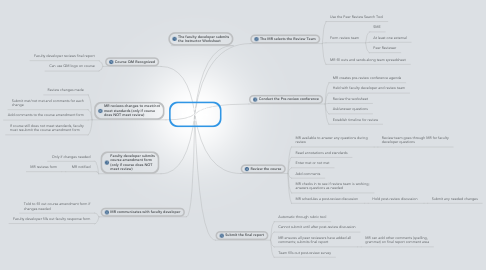 Mind Map: QM Recognized Peer Review Process