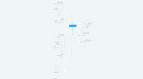 Mind Map: Xây dựng bộ máy bán hàng - Thầy Đỗ Xuân Tùng