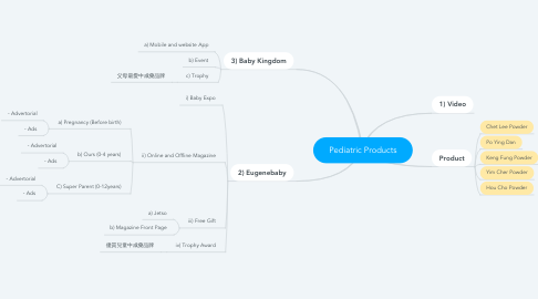 Mind Map: Pediatric Products
