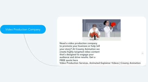 Mind Map: Video Production Company