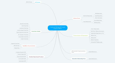 Mind Map: Technical Writing @ Finxera Scope of Work