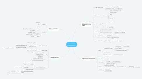 Mind Map: Скелет поиск предназначения