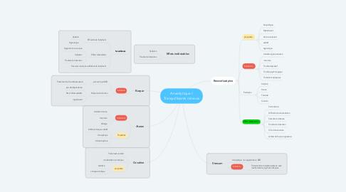Mind Map: Anxiolytique / Tranquillisants mineurs