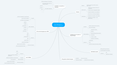 Mind Map: Anti dépresseurs / Thymo-analeptiques