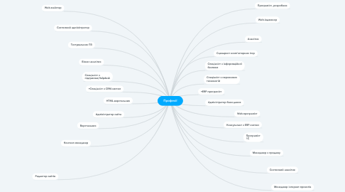 Mind Map: Професії