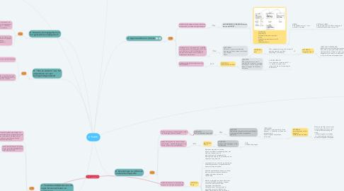 Mind Map: ETHIEK