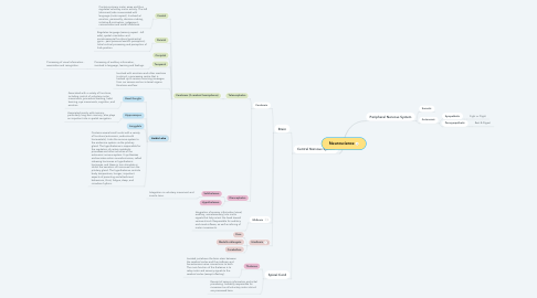 Mind Map: Neuroscience