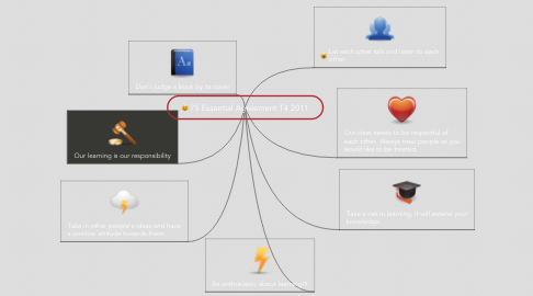 Mind Map: 7S Essential Agreement T4 2011