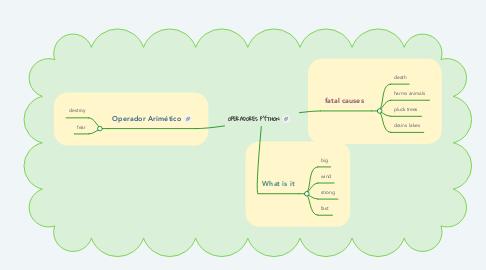 Mind Map: OPERADORES PYTHON