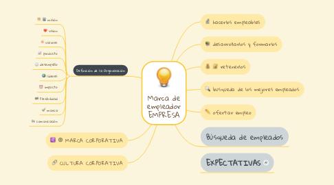 Mind Map: Marca de empleador EMPRESA