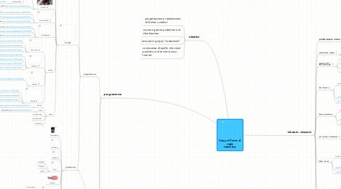 Mind Map: Copy of Corso di regia televisiva