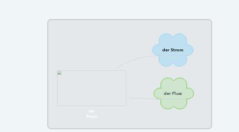Mind Map: der Rhein