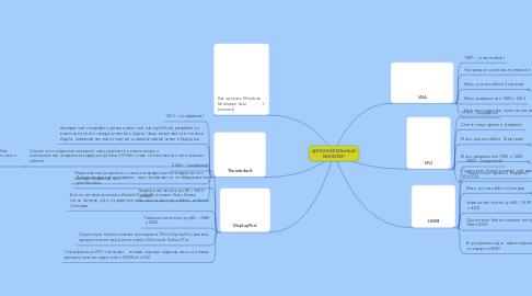 Mind Map: ДОПОЛНИТЕЛЬНЫЙ  МОНИТОР