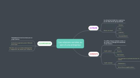 Mind Map: Les relations sociales au sein d'une entreprise