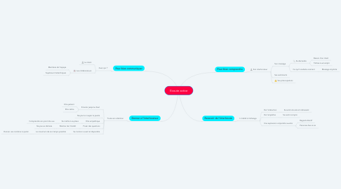 Mind Map: Ecoute active