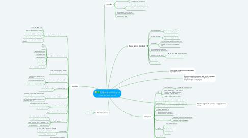Mind Map: Рубрикатор Unity для социальных сетей