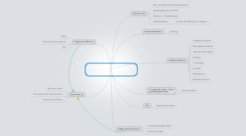 Mind Map: Kompetenceudvikling  0-18år Tårnby  Hvordan kan vi facilitereudvilklingen.