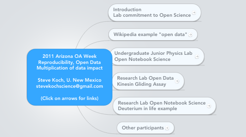 Mind Map: 2011 Arizona OA Week Reproducibility, Open Data Multiplication of data impact  Steve Koch, U. New Mexico stevekochscience@gmail.com  (Click on arrows for links)