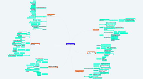 Mind Map: Personal Development