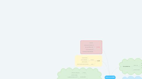 Mind Map: Мій план 2019