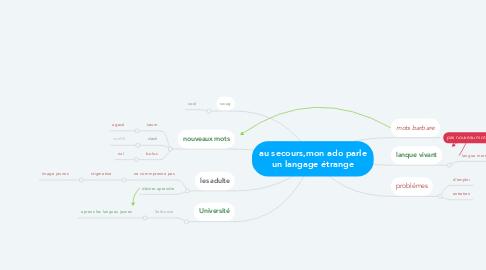 Mind Map: au secours,mon ado parle un langage étrange