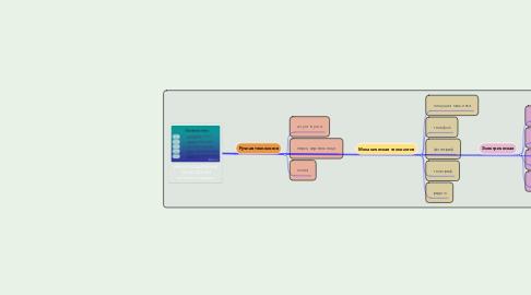 Mind Map: ИНФОРМАЦИОННЫЕ ТЕХНОЛОГИИ история создания