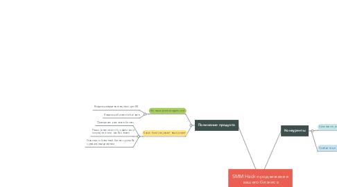 Mind Map: SMM Hack-продвижение вашего бизнеса