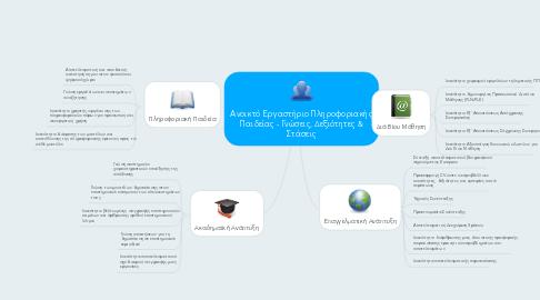 Mind Map: Ανοικτό Εργαστήριο ΠληροφοριακήςΠαιδείας - Γνώσεις, Δεξιότητες &Στάσεις