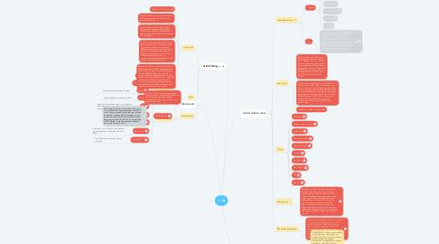 Mind Map: AI