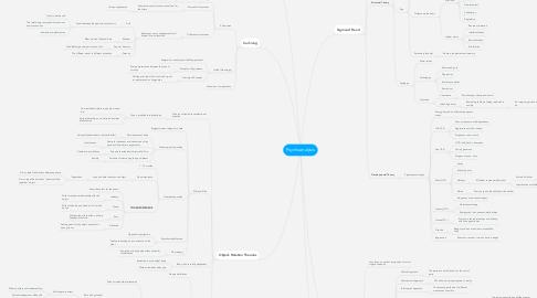 Mind Map: Psychoanalysis