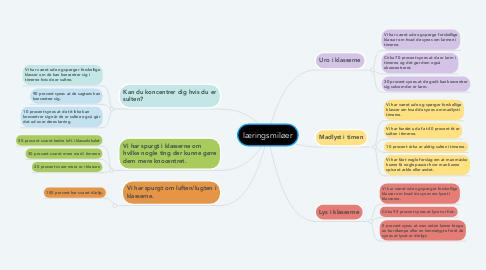 Mind Map: læringsmiløer