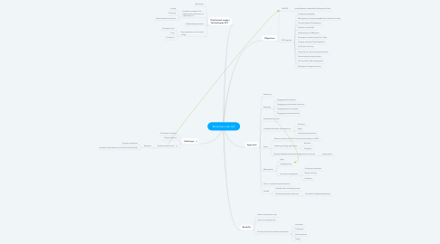 Mind Map: Blockchain Lab GIZ