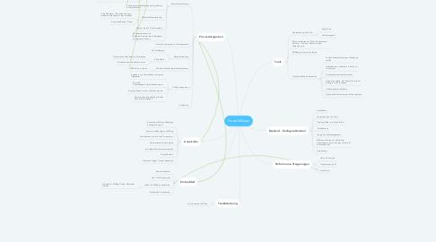 Mind Map: ProduktIdeen