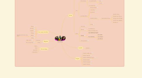 Mind Map: ANDRAGOGI