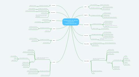 Mind Map: Planejamento de datas e campanhas - Central de Alarmes -