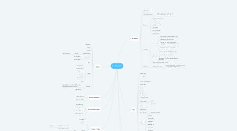 Mind Map: KUHL Dam