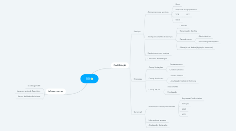 Mind Map: SEI