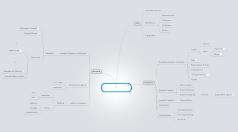Mind Map: Digitale/Interaktive Darstellungstechniken