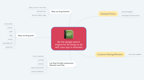 Mind Map: Be the google search engine for all things to do with your pup in Australia