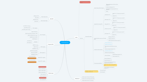 Mind Map: WI Manajemen