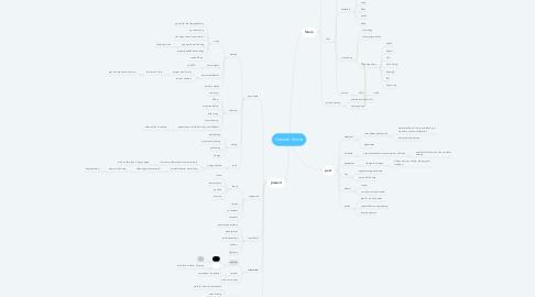 Mind Map: Hannah Kinnie